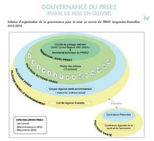 PRSE2-Gouvernance